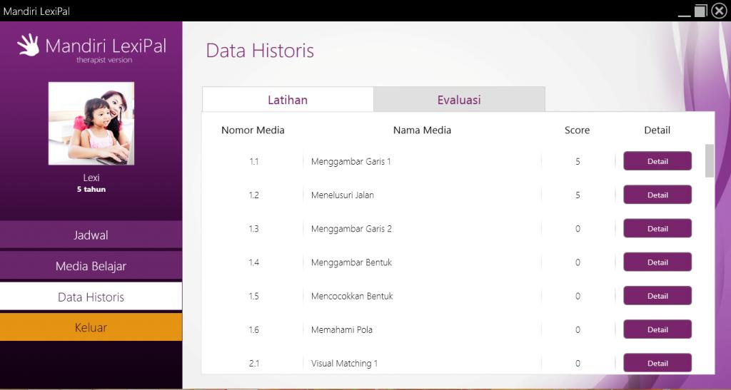 Hasil Latihan pada Data Historis
